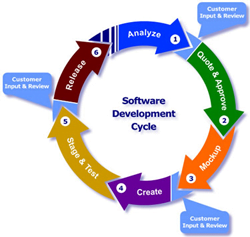 Software Development Cycle image